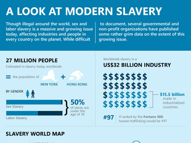 a look at modern slavery infographic