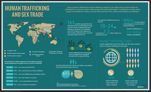 human trafficking and sex trade infographic