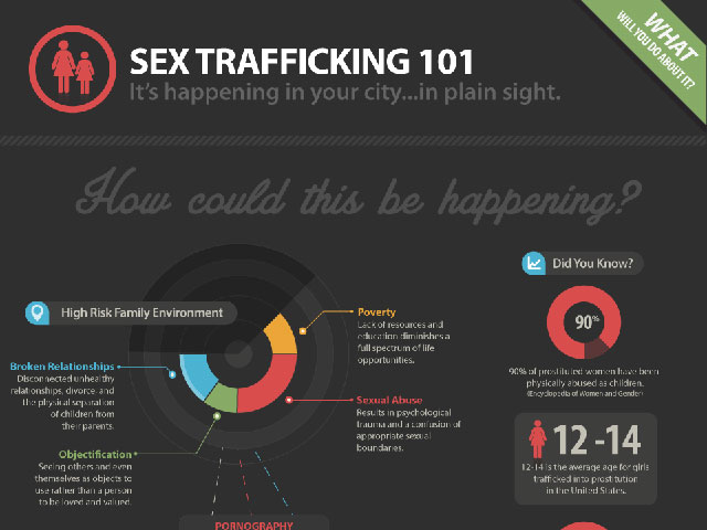 sex trafficking 101 infographic